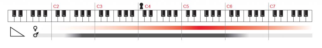 C piano